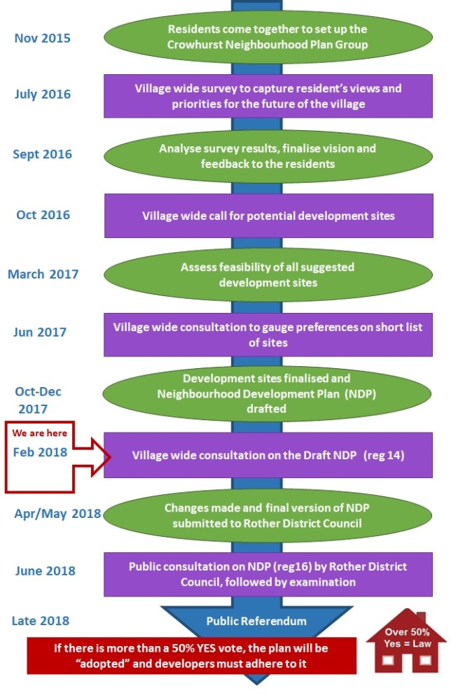 Crowhurst Neighbourhood Plan Timeline